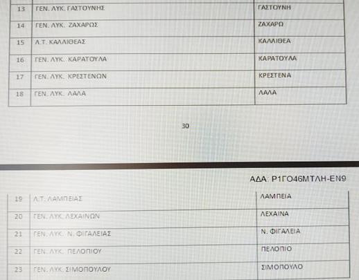 Πανελλαδικές 2020: Ορίστηκαν τα εξεταστικά κέντρα- Δείτε ποια είναι στην Ηλεία